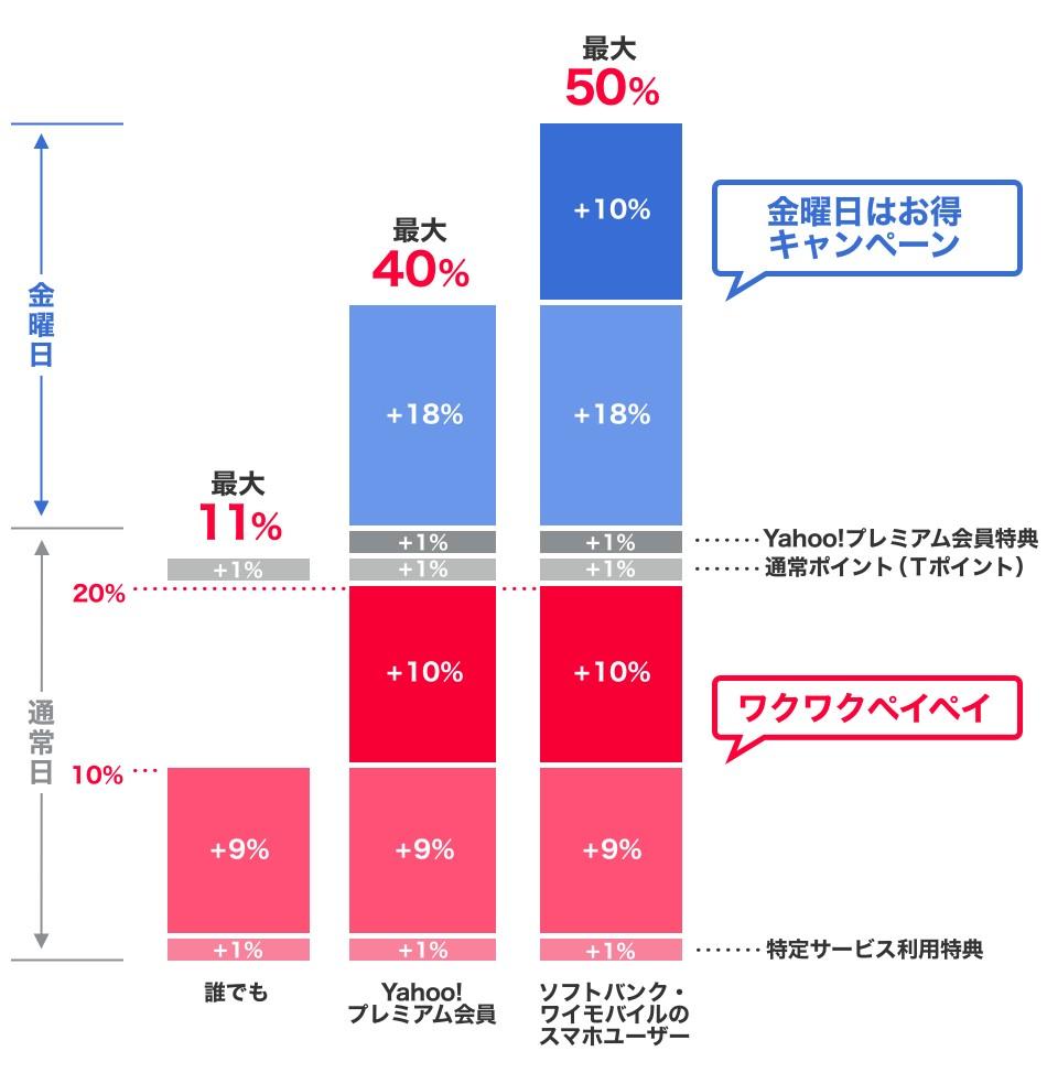 ebookjapanペイペイキャンペーン還元率
