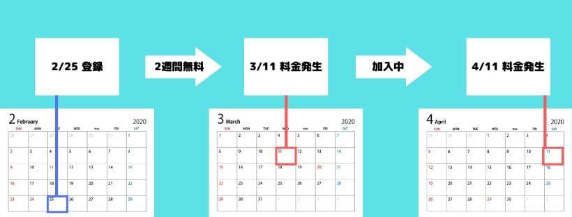 Paravi料金発生日の図解
