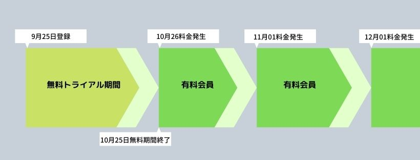 dマガジン料金発生日の図解