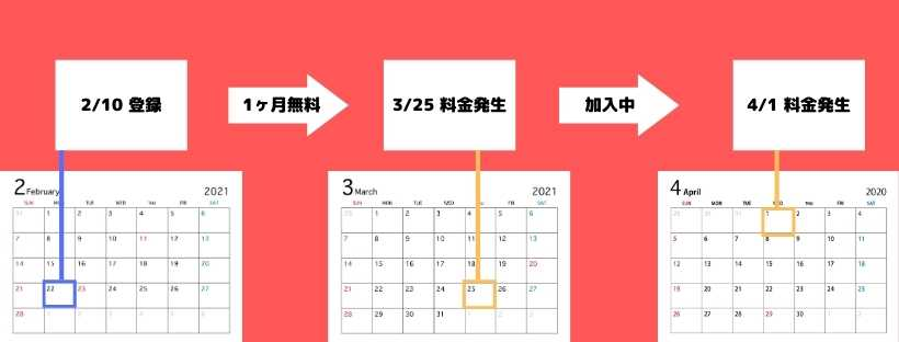 dTV料金発生図解